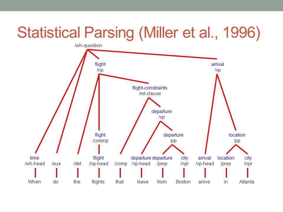 Statistical Parsing (Miller et al., 1996) WhenthedoflightsthatleavefromBostonarriveinAtlanta time /wh-head/det/aux flight /np-head/comp departure /vp-head departure /prep city /npr arrival /vp-head location /prep city /npr departure /pp location /pp flight /corenp departure /vp flight-constraints /rel-clause flight /np arrival /vp /wh-question