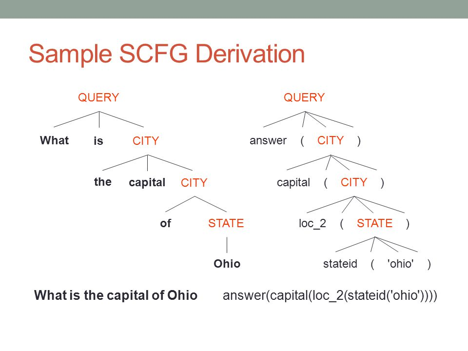 Sample SCFG Derivation What is the capital of Ohio Ohio of STATE QUERY CITY What is QUERY answer ( CITY ) capital ( CITY ) loc_2 ( STATE ) stateid ( '