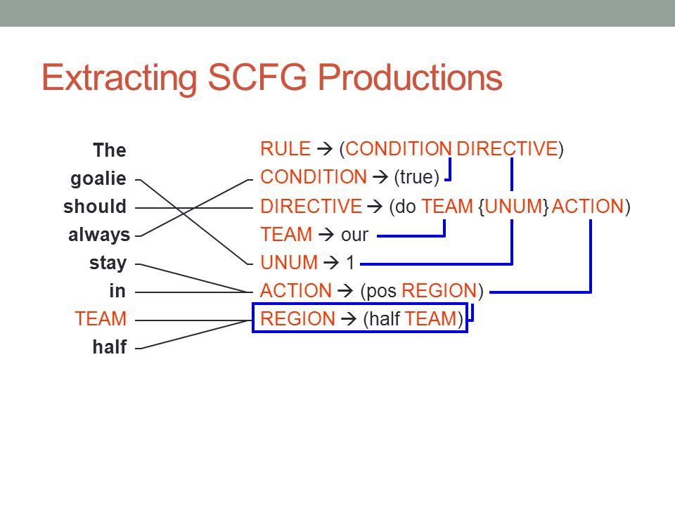Extracting SCFG Productions TEAM The goalie should always stay in half RULE  (CONDITION DIRECTIVE) CONDITION  (true) DIRECTIVE  (do TEAM {UNUM} ACT