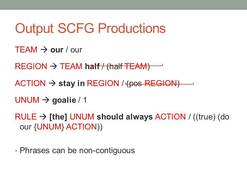 Output SCFG Productions TEAM  our / our REGION  TEAM half / (half TEAM) ACTION  stay in REGION / (pos REGION) UNUM  goalie / 1 RULE  [the] UNUM should always ACTION / ((true) (do our {UNUM} ACTION)) Phrases can be non-contiguous