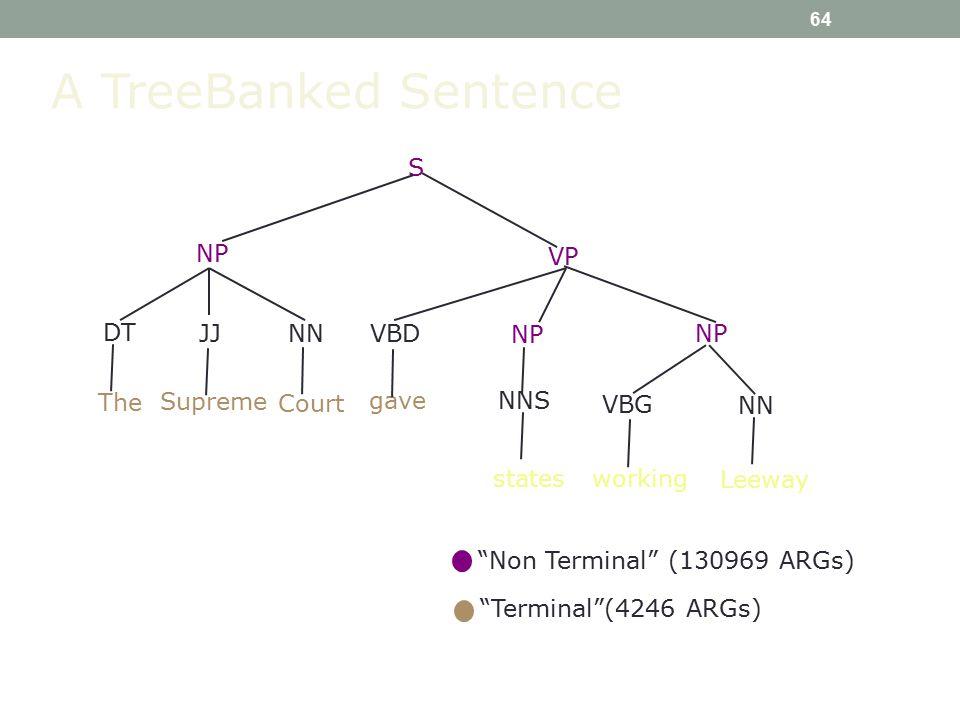 64 A TreeBanked Sentence S VBD NP VP NP working gave NP DT JJ NN NNS NN VBG Leeway The Supreme Court states Non Terminal (130969 ARGs) Terminal (4246 ARGs)