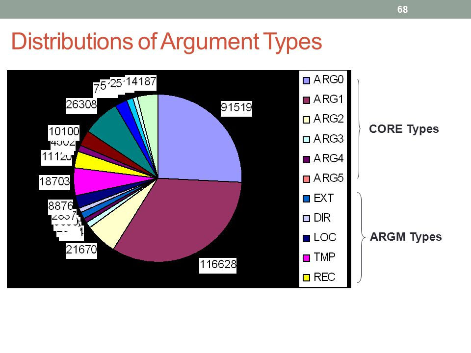 68 Distributions of Argument Types CORE Types ARGM Types