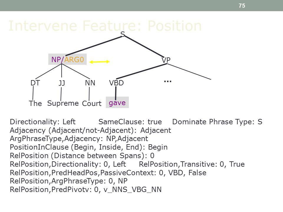 75 Directionality: Left SameClause: true Dominate Phrase Type: S Adjacency (Adjacent/not-Adjacent): Adjacent ArgPhraseType,Adjacency: NP,Adjacent PositionInClause (Begin, Inside, End): Begin RelPosition (Distance between Spans): 0 RelPosition,Directionality: 0, Left RelPosition,Transitive: 0, True RelPosition,PredHeadPos,PassiveContext: 0, VBD, False RelPosition,ArgPhraseType: 0, NP RelPosition,PredPivotv: 0, v_NNS_VBG_NN Intervene Feature: Position S VBD NP/ARG0 VP gave … DT JJ NN The Supreme Court
