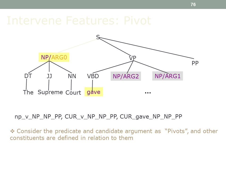 76 S VBD NP/ARG0 VP NP/ARG2 gave NP/ARG1 DT JJ NN The Supreme Court np_v_NP_NP_PP, CUR_v_NP_NP_PP, CUR_gave_NP_NP_PP Intervene Features: Pivot  Consider the predicate and candidate argument as Pivots , and other constituents are defined in relation to them PP …