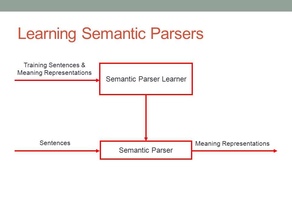 Learning Semantic Parsers Semantic Parser Learner Semantic Parser Meaning Representations Sentences Training Sentences & Meaning Representations