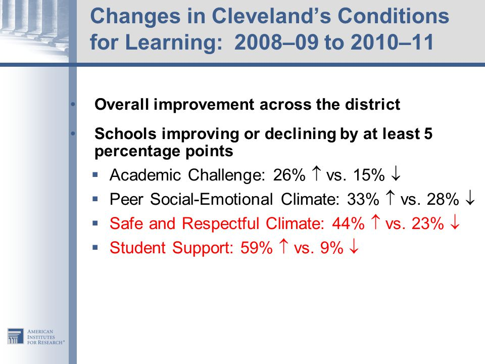Changes in Cleveland's Conditions for Learning: 2008–09 to 2010–11 Overall improvement across the district Schools improving or declining by at least 5 percentage points  Academic Challenge: 26%  vs.