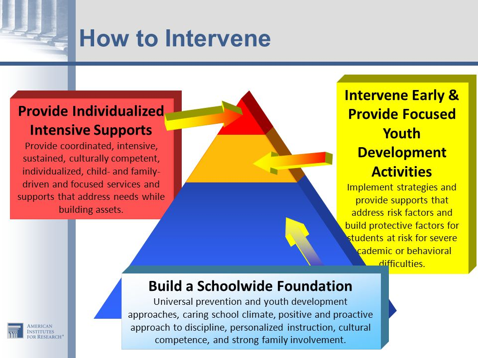How to Intervene Provide Individualized Intensive Supports Provide coordinated, intensive, sustained, culturally competent, individualized, child- and family- driven and focused services and supports that address needs while building assets.