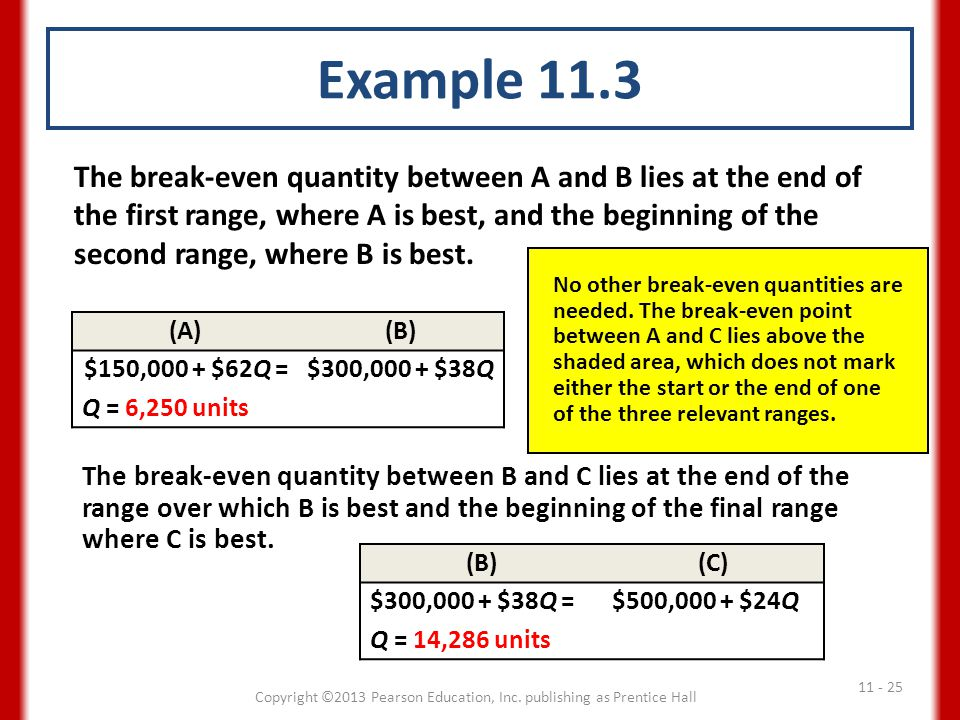 Example 11.3 (A)(B) $150,000 + $62Q =$300,000 + $38Q Q = 6,250 units The break-even quantity between B and C lies at the end of the range over which B is best and the beginning of the final range where C is best.