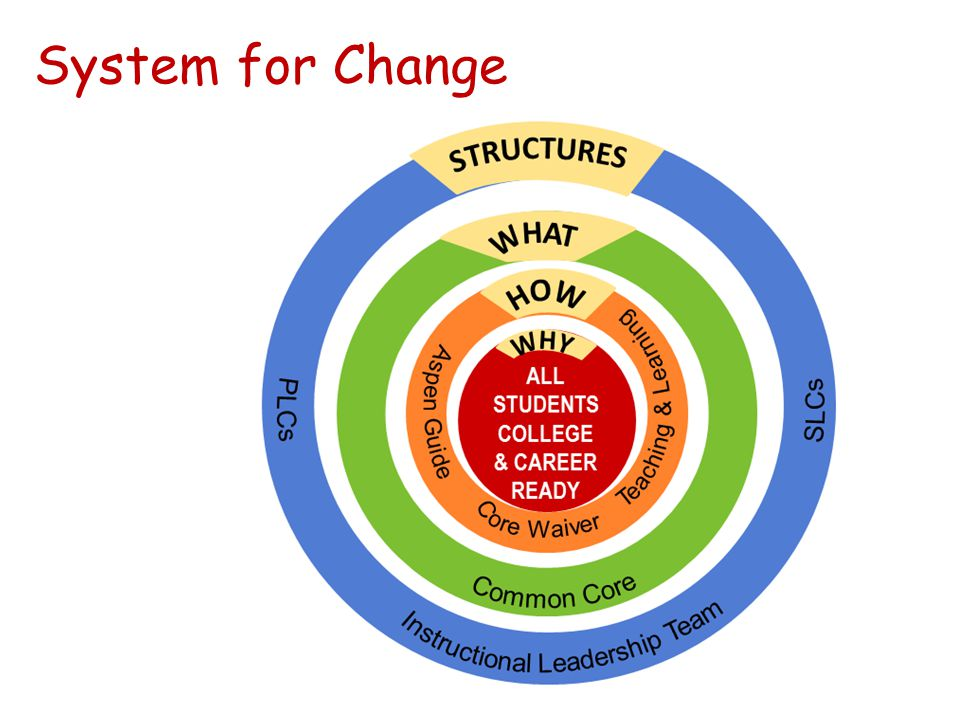 System for Change