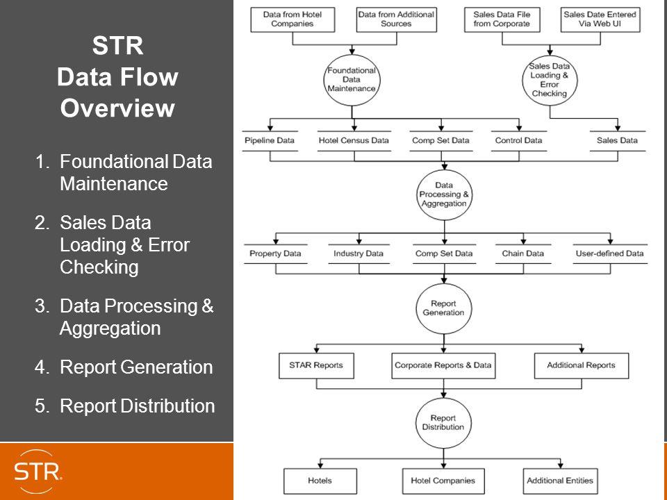 STR Data Flow Overview 1.Foundational Data Maintenance 2.Sales Data Loading & Error Checking 3.Data Processing & Aggregation 4.Report Generation 5.Report Distribution