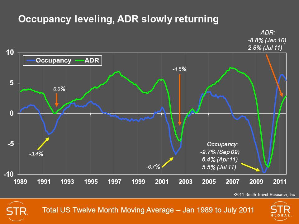 Occupancy leveling, ADR slowly returning - 3.4 % - 6.7 % Occupancy: -9.7% (Sep 09) 6.4% (Apr 11) 5.5% (Jul 11) ADR: -8.8% (Jan 10) 2.8% (Jul 11) - 4.5 % 0.0 % 2011 Smith Travel Research, Inc.