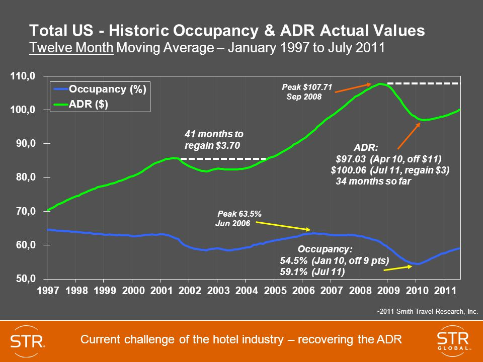 Total US - Historic Occupancy & ADR Actual Values Twelve Month Moving Average – January 1997 to July 2011 2011 Smith Travel Research, Inc.