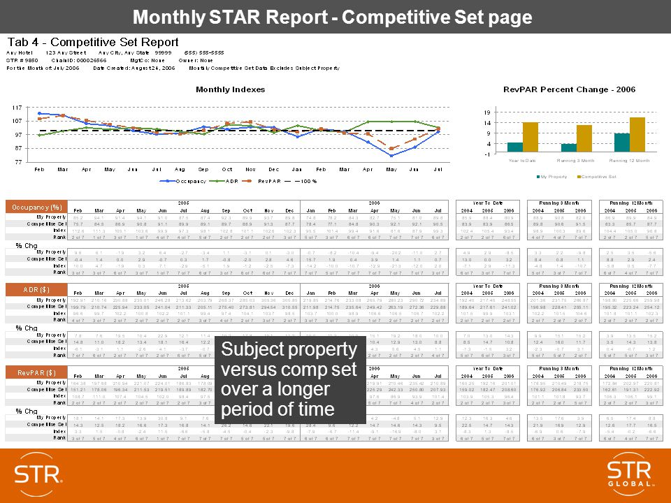 Monthly STAR Report - Competitive Set page Subject property versus comp set over a longer period of time