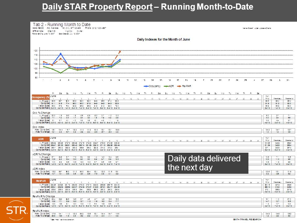 Daily STAR Property Report – Running Month-to-Date Daily data delivered the next day