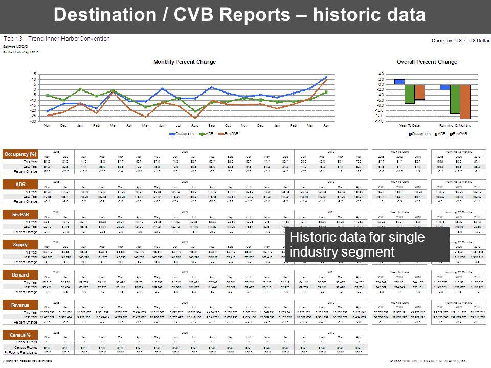 Destination / CVB Reports – historic data. Historic data for single industry segment