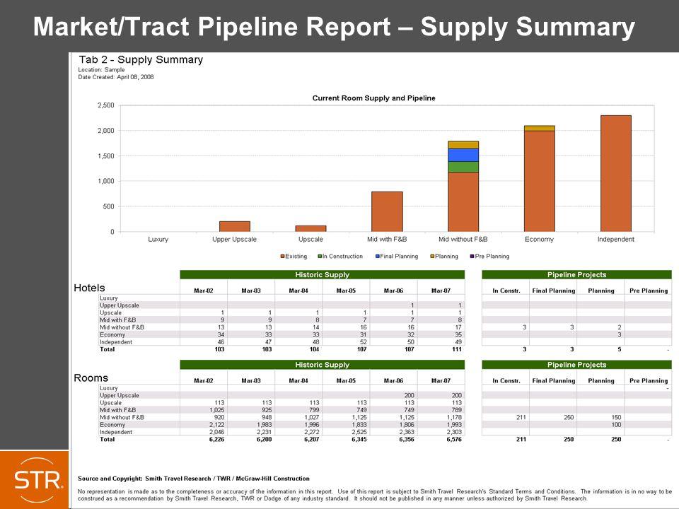 Market/Tract Pipeline Report – Supply Summary