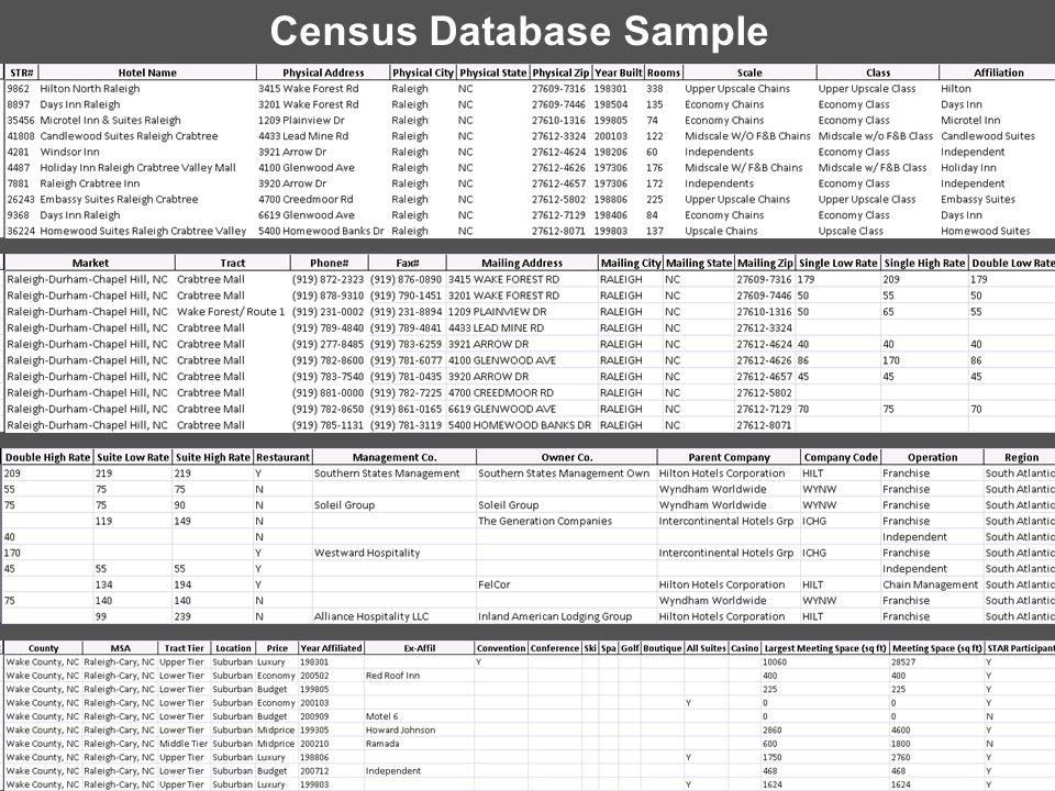 Census Database Sample