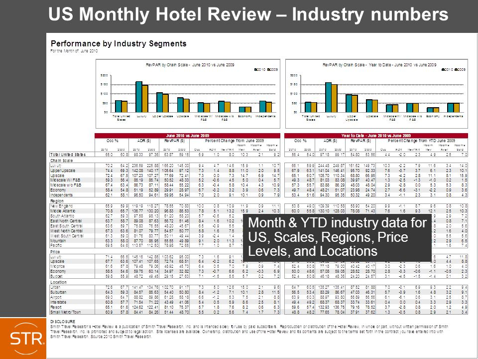 US Monthly Hotel Review – Industry numbers Month & YTD industry data for US, Scales, Regions, Price Levels, and Locations