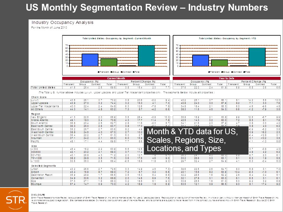 US Monthly Segmentation Review – Industry Numbers Month & YTD data for US, Scales, Regions, Size, Locations, and Types