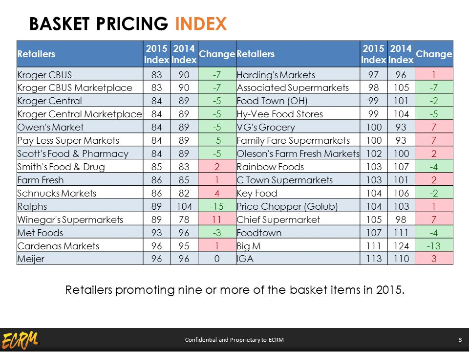 Confidential and Proprietary to ECRM 3 BASKET PRICING INDEX Retailers 2015 Index 2014 Index ChangeRetailers 2015 Index 2014 Index Change Kroger CBUS83