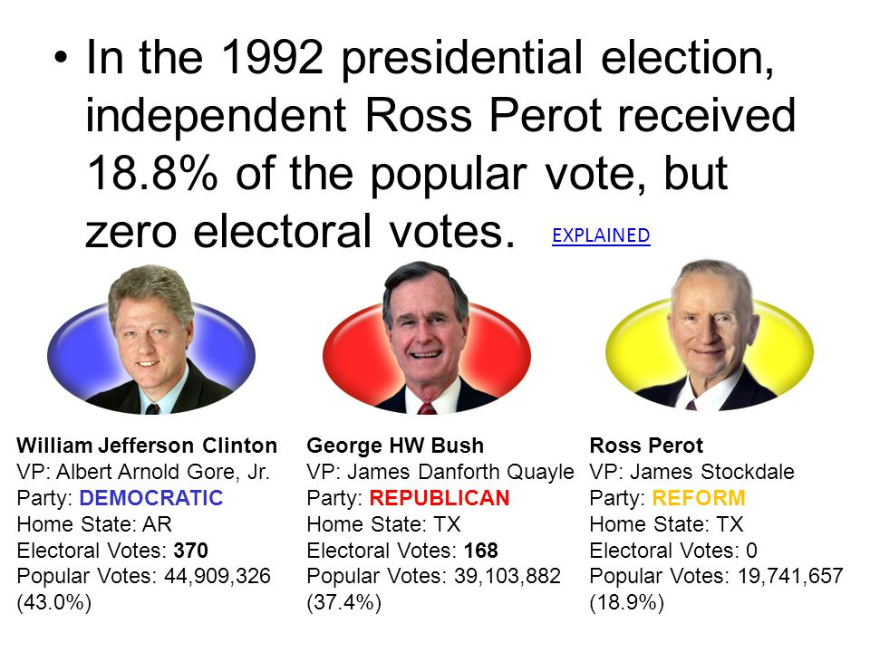 In the 1992 presidential election, independent Ross Perot received 18.8% of the popular vote, but zero electoral votes. William Jefferson Clinton VP: