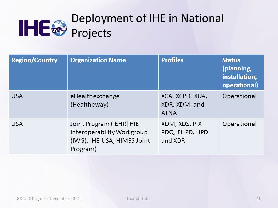 GDC, Chicago, 02 December 2014Tour de Table Deployment of IHE in National Projects 10 Region/CountryOrganization NameProfilesStatus (planning, install