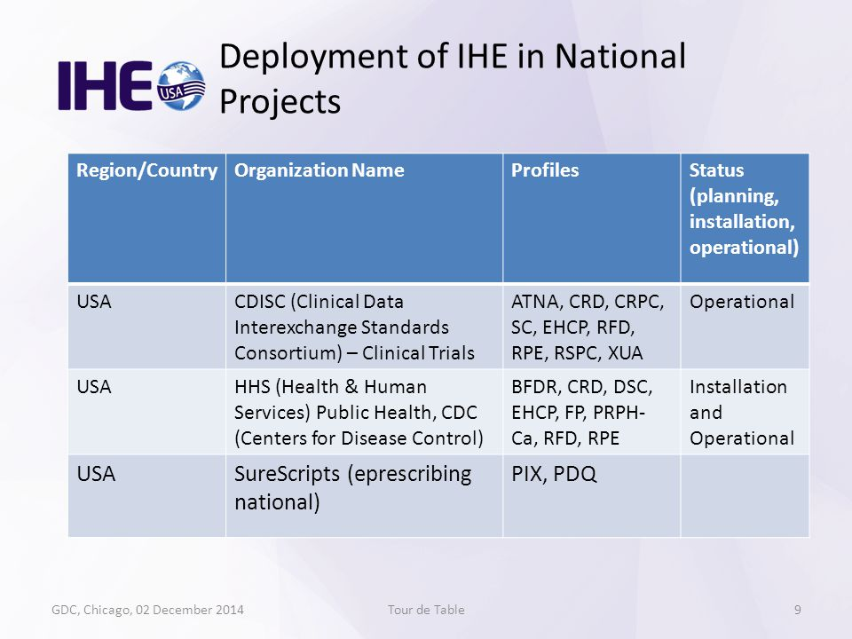GDC, Chicago, 02 December 2014Tour de Table Deployment of IHE in National Projects 9 Region/CountryOrganization NameProfilesStatus (planning, installa