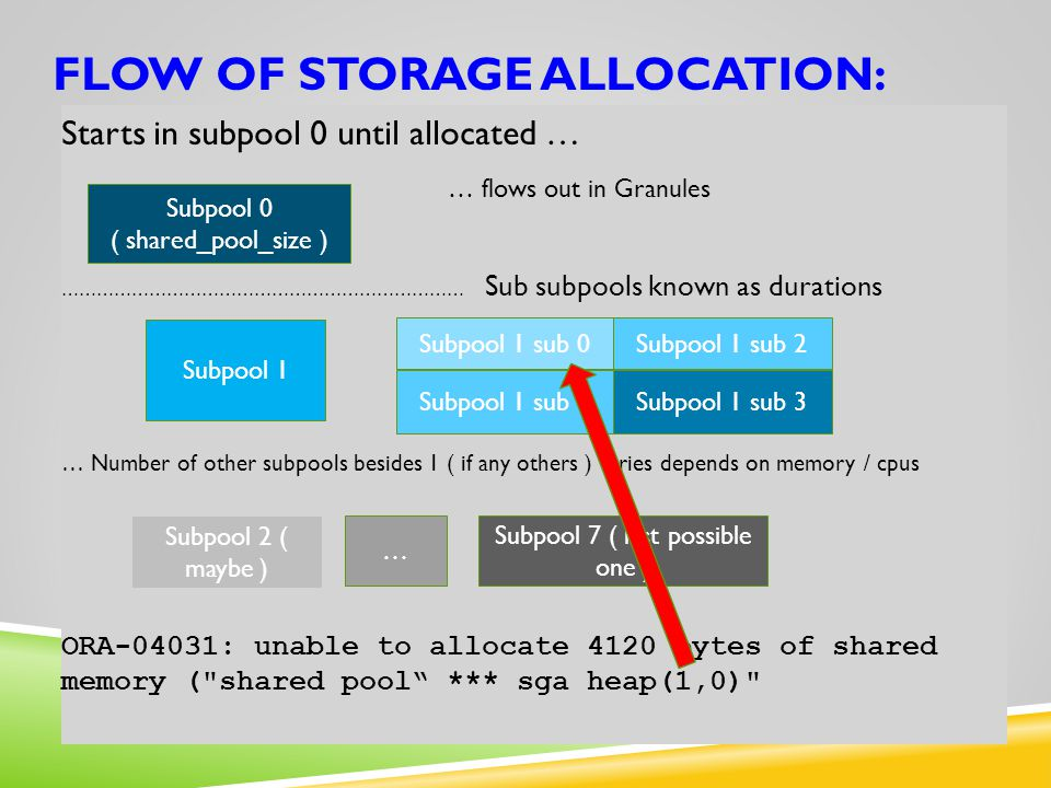 FLOW OF STORAGE ALLOCATION: Starts in subpool 0 until allocated … … flows out in Granules …………………………………………………………… Sub subpools known as durations … Nu