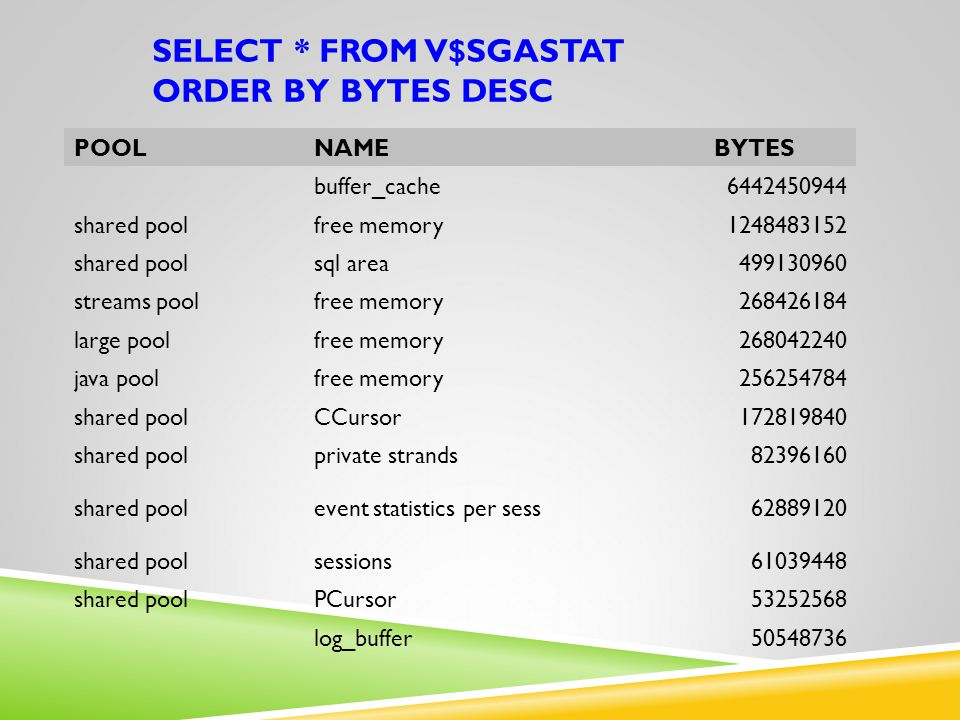 SELECT * FROM V$SGASTAT ORDER BY BYTES DESC POOLNAME BYTES buffer_cache6442450944 shared poolfree memory1248483152 shared poolsql area499130960 stream