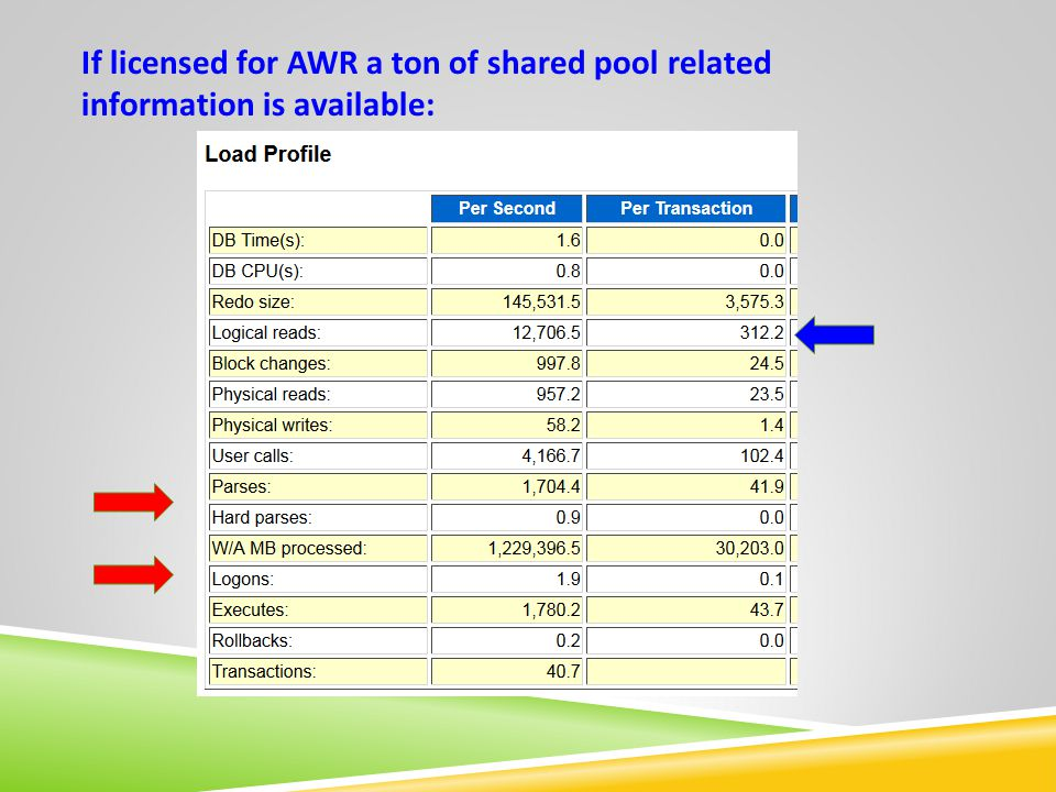 If licensed for AWR a ton of shared pool related information is available:
