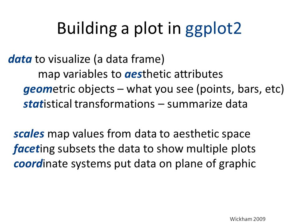 Building a plot in ggplot2 data to visualize (a data frame) map variables to aesthetic attributes geometric objects – what you see (points, bars, etc)