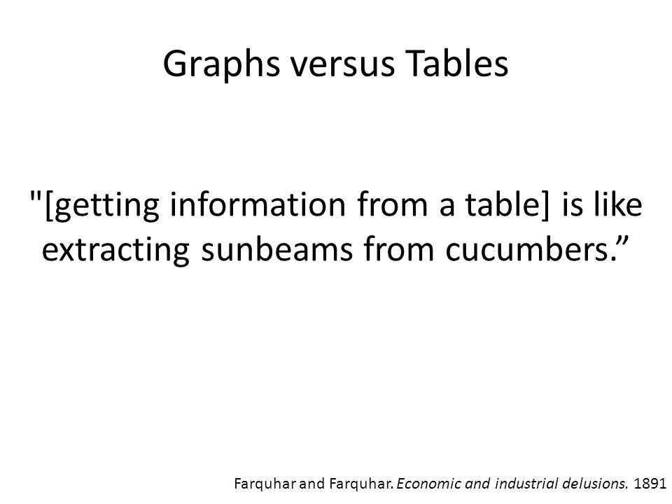 Graphs versus Tables [getting information from a table] is like extracting sunbeams from cucumbers. Farquhar and Farquhar.