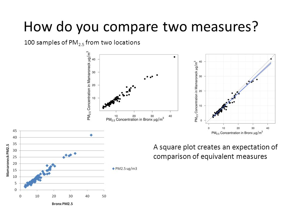 How do you compare two measures? 100 samples of PM 2.5 from two locations A square plot creates an expectation of comparison of equivalent measures