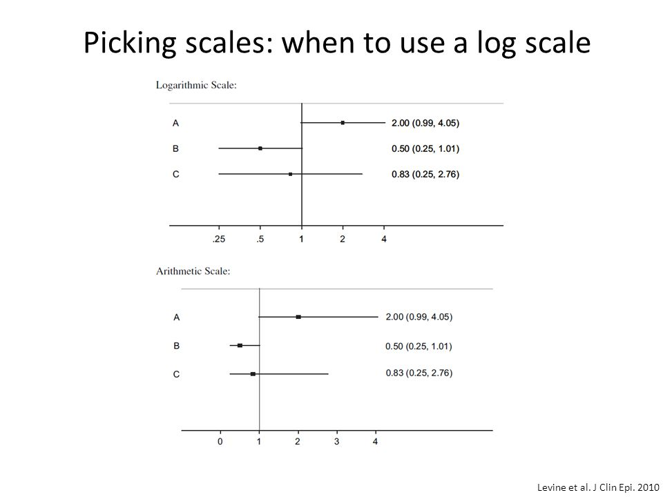 Picking scales: when to use a log scale Levine et al. J Clin Epi. 2010