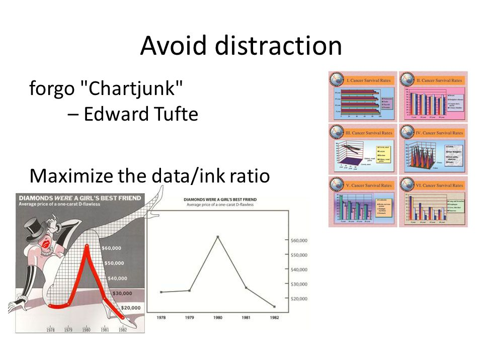 Avoid distraction forgo Chartjunk – Edward Tufte Maximize the data/ink ratio