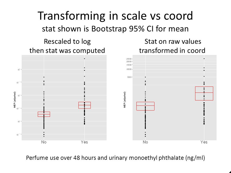 Transforming in scale vs coord stat shown is Bootstrap 95% CI for mean Perfume use over 48 hours and urinary monoethyl phthalate (ng/ml) Stat on raw v