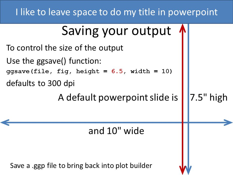 Saving your output To control the size of the output Use the ggsave() function: ggsave(file, fig, height = 6.5, width = 10) defaults to 300 dpi A defa