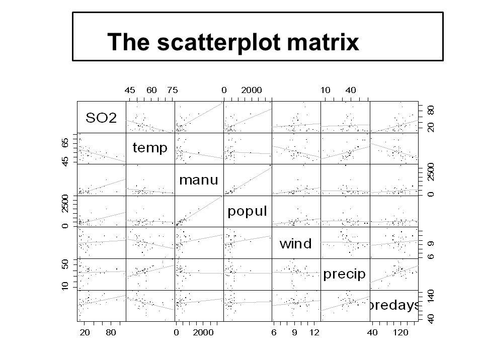 multivariate data The scatterplot matrix