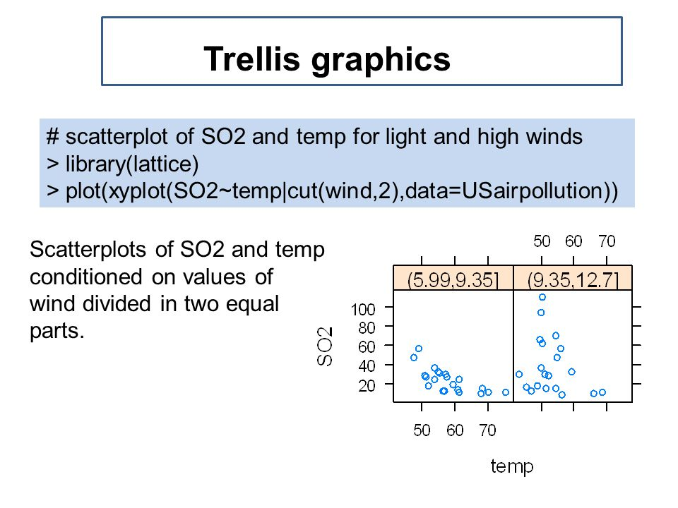 multivariate data # scatterplot of SO2 and temp for light and high winds > library(lattice) > plot(xyplot(SO2~temp|cut(wind,2),data=USairpollution)) Trellis graphics Scatterplots of SO2 and temp conditioned on values of wind divided in two equal parts.