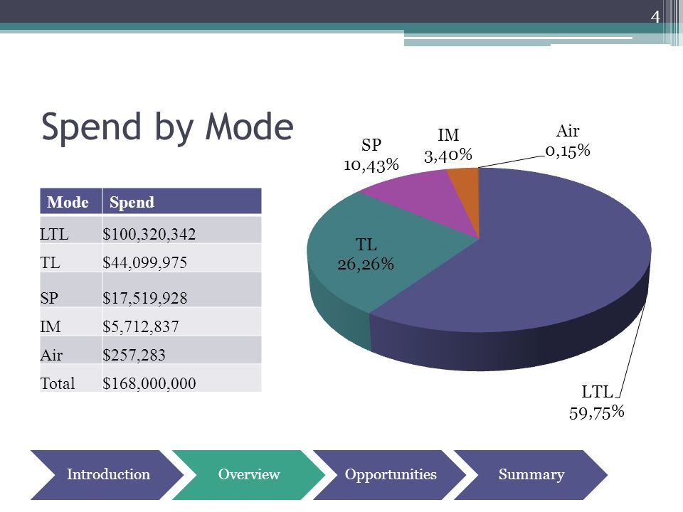 Spend by Mode 4 ModeSpend LTL$100,320,342 TL$44,099,975 SP$17,519,928 IM$5,712,837 Air$257,283 Total$168,000,000 IntroductionOverviewOpportunitiesSumm