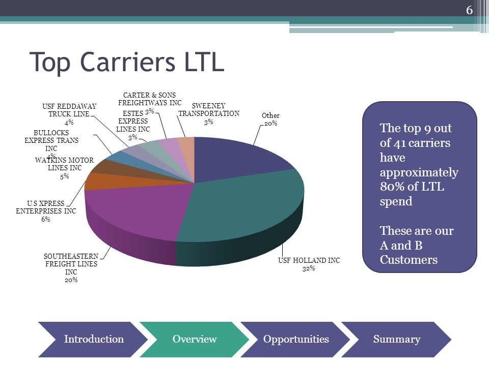 Top Carriers LTL 6 The top 9 out of 41 carriers have approximately 80% of LTL spend These are our A and B Customers IntroductionOverviewOpportunitiesS