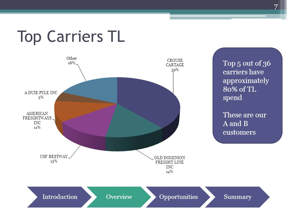 Top Carriers TL 7 Top 5 out of 36 carriers have approximately 80% of TL spend These are our A and B customers IntroductionOverviewOpportunitiesSummary