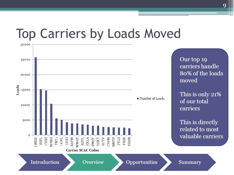 Top Carriers by Loads Moved 9 Our top 19 carriers handle 80% of the loads moved This is only 21% of our total carriers This is directly related to mos