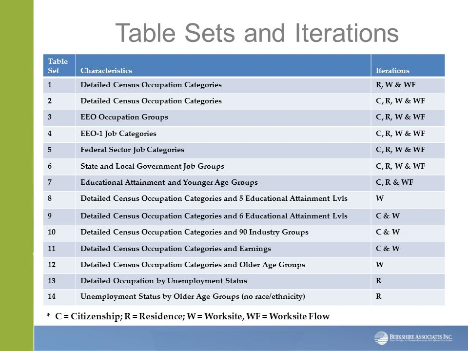 Table Sets and Iterations Table Set CharacteristicsIterations 1Detailed Census Occupation CategoriesR, W & WF 2Detailed Census Occupation CategoriesC, R, W & WF 3EEO Occupation GroupsC, R, W & WF 4EEO-1 Job CategoriesC, R, W & WF 5Federal Sector Job CategoriesC, R, W & WF 6State and Local Government Job GroupsC, R, W & WF 7Educational Attainment and Younger Age GroupsC, R & WF 8Detailed Census Occupation Categories and 5 Educational Attainment LvlsW 9Detailed Census Occupation Categories and 6 Educational Attainment LvlsC & W 10Detailed Census Occupation Categories and 90 Industry GroupsC & W 11Detailed Census Occupation Categories and EarningsC & W 12Detailed Census Occupation Categories and Older Age GroupsW 13Detailed Occupation by Unemployment StatusR 14Unemployment Status by Older Age Groups (no race/ethnicity)R * C = Citizenship; R = Residence; W = Worksite, WF = Worksite Flow