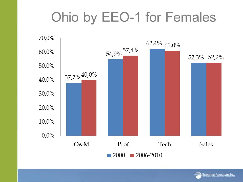 Ohio by EEO-1 for Females