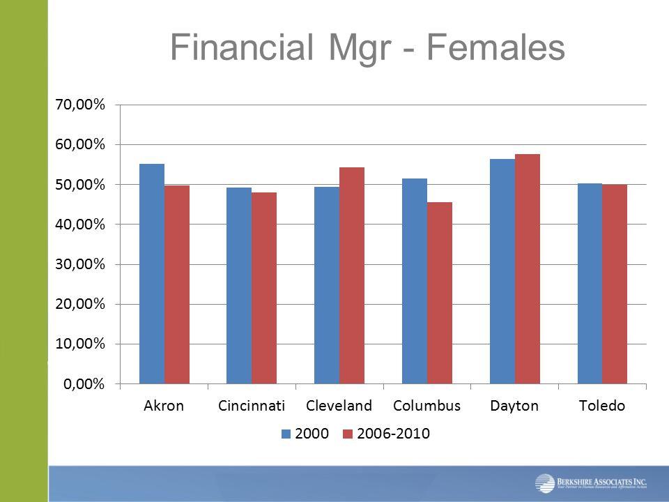 Financial Mgr - Females