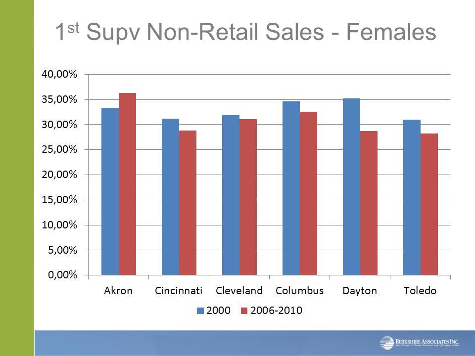 1 st Supv Non-Retail Sales - Females