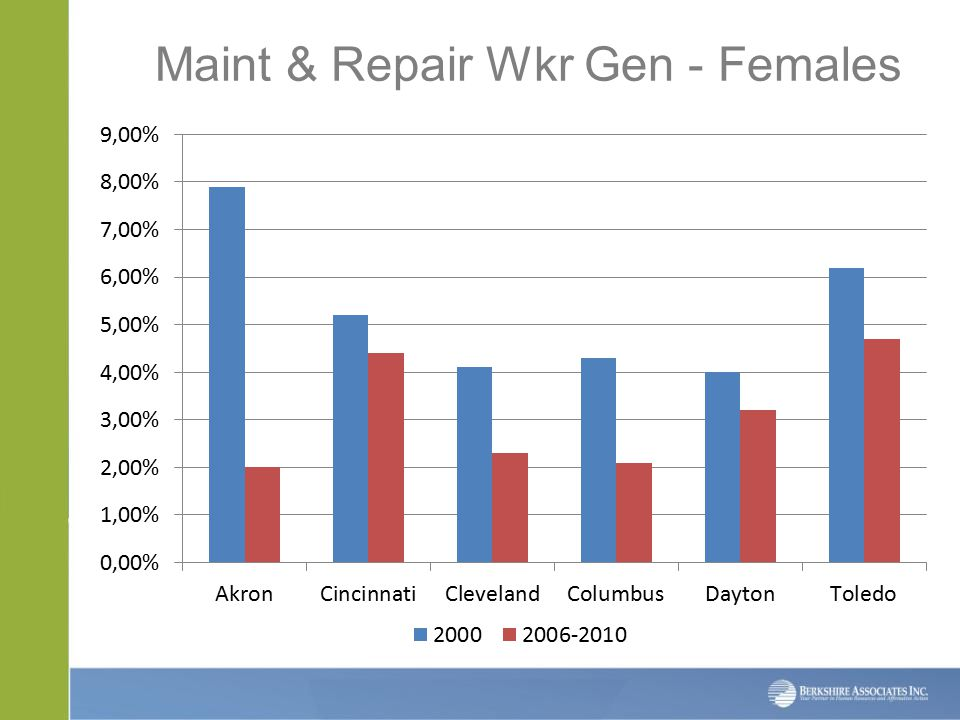Maint & Repair Wkr Gen - Females