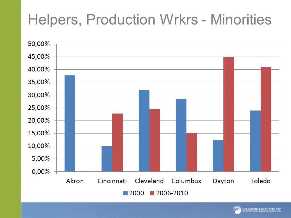 Helpers, Production Wrkrs - Minorities