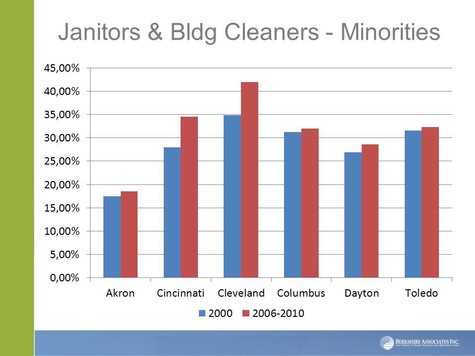Janitors & Bldg Cleaners - Minorities